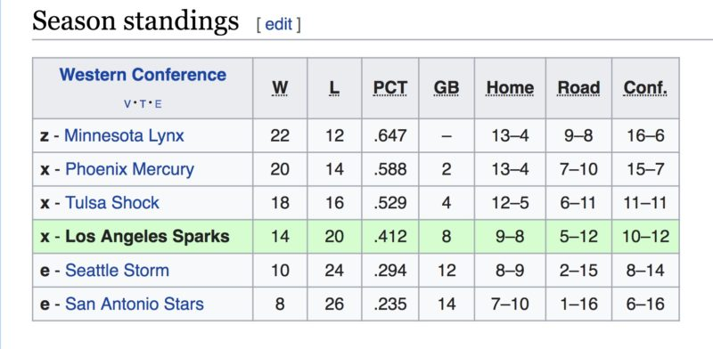 2015 WNBA regular season standings.